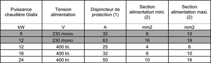 protection_disjoncteur_gialix