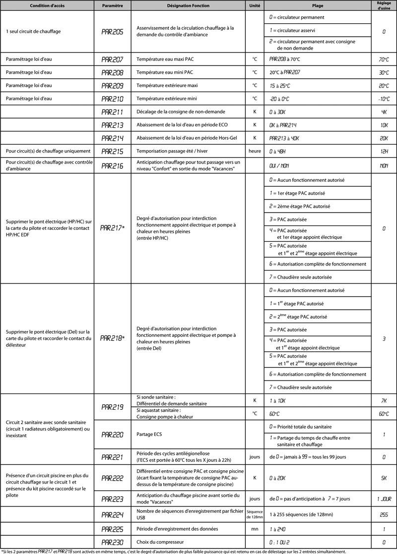 tableau liste parametre HRC
