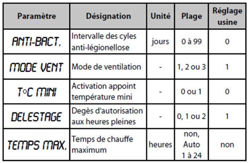 parametre_installateur_edel