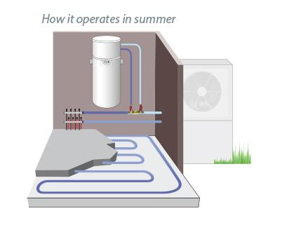 https://www.auer.fr/wp-content/uploads/2018/11/chauffe-eau-thermodynamique-plancher-ete_EN.jpg